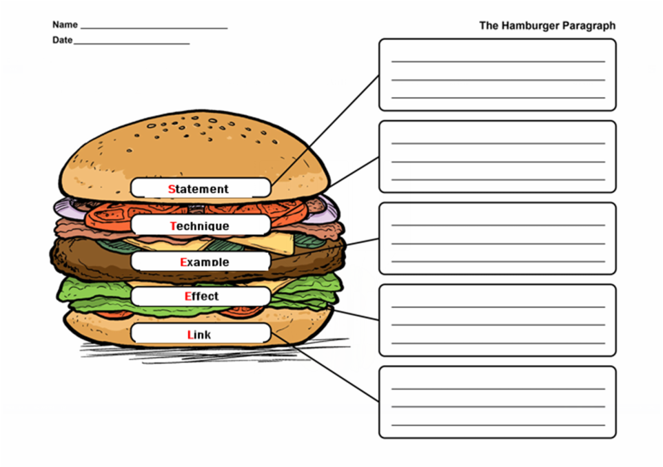 hamburger essay outline The paragraph hamburger is a writing organizer that visually outlines the key components of a paragraph topic sentence, detail this site walks readers through each step of using the paragraph hamburger writing strategy examples and life as a paper-thin boy is not all bad as stanley finds out he was flattened by a.
